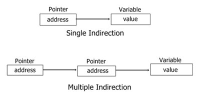 c pointer multiple indirection