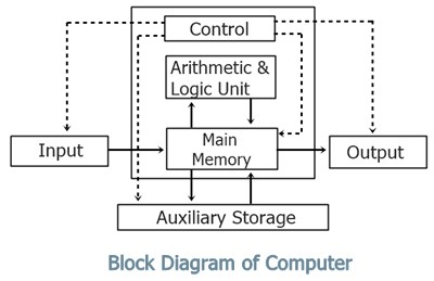 Block diagram of computer with description computer block diagram of operation