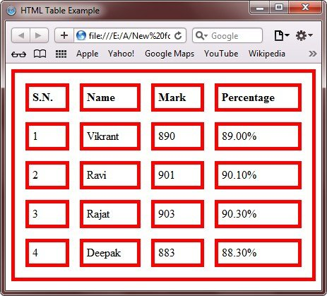 Html tables for Html table border
