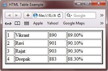 Html td border attributes designer tables reference for Html table syntax