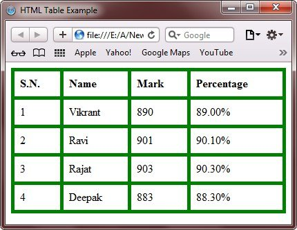 Html tables for Html table header