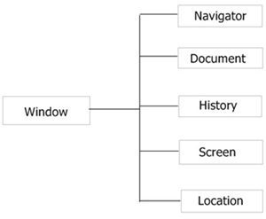 javascript window object hierarchy