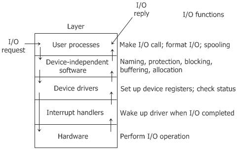operating system io software layers