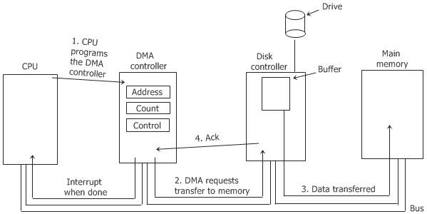 os direct memory access dma