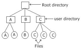two level directory systems